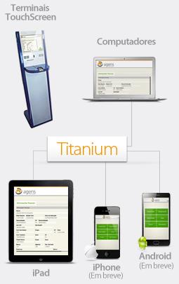 Titanium - Multiplaforma - Workflow